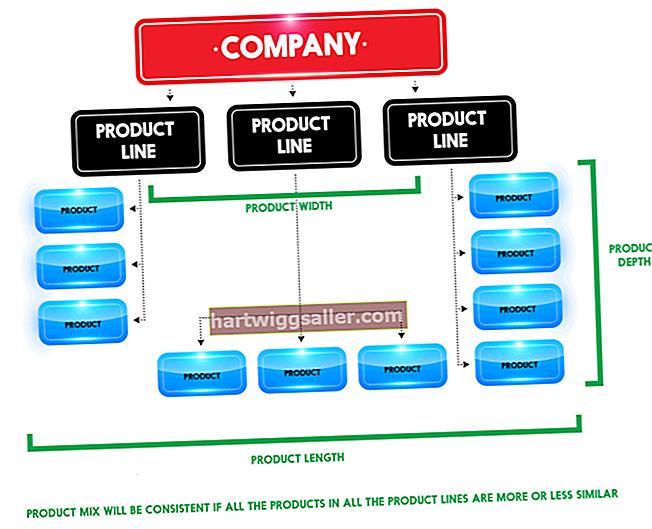 Gama de produtos x mix de produtos