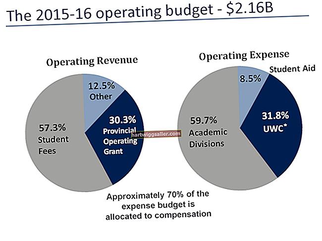 O que é um orçamento operacional?